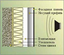 звукоизоляция стен Бердск